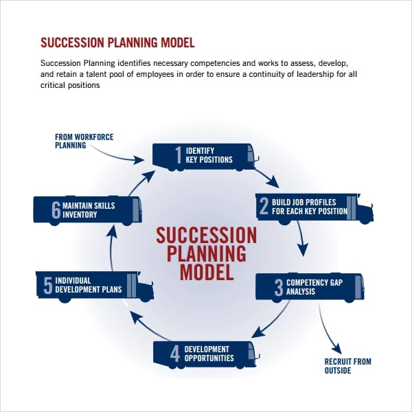 Succession Planning Model Template for Succession Planning Template