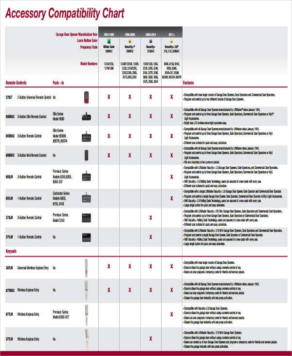 Accessory Compatibility Chart For Compatibility Charts For Compatibility Charts
