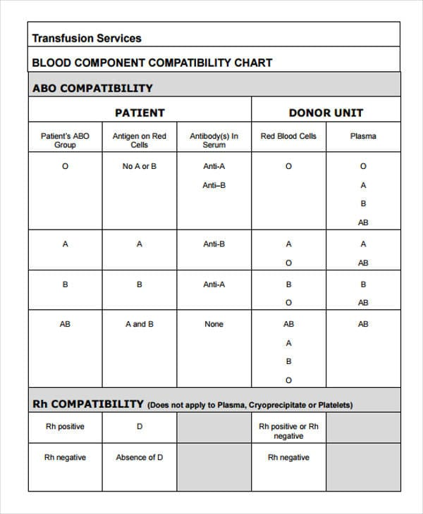 Blood Compatibility Chart For Compatibility Charts For Compatibility Charts