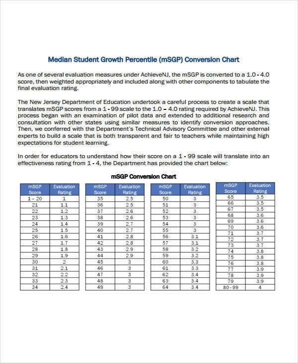 Student Growth Chart Sample for Growth Chart Template