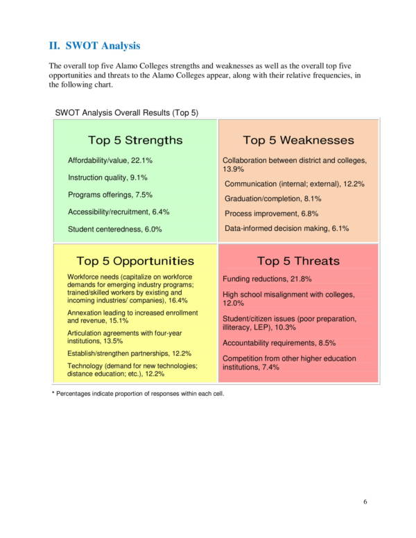 SWOT Competitive Factor Analysis 06 for Competitor Swot Analysis Samples Templates