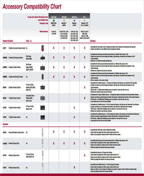 Accessory Compatibility Chart for compatibility charts