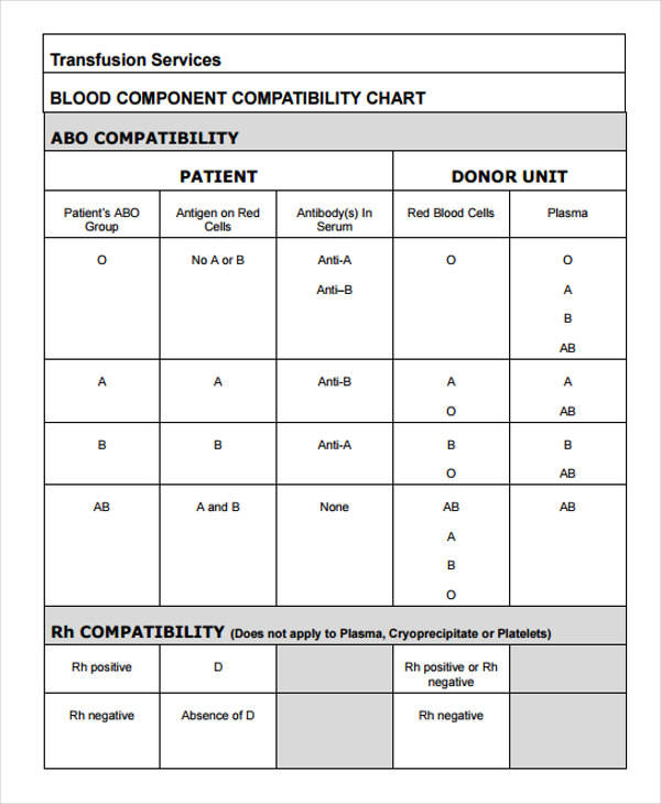Blood Compatibility Chart for compatibility charts