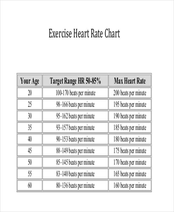 Exercise Heart Rate Chart for exercise chart templates