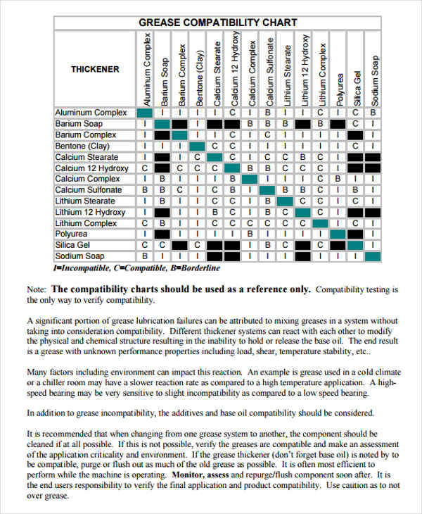 Grease Compatibility Chart for compatibility charts